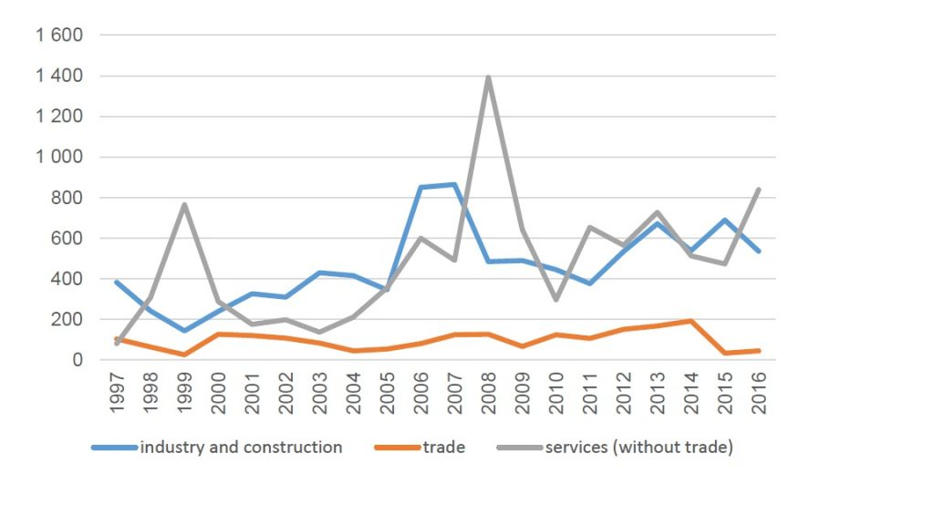Figure 2. The inflow of FDI to the Lesser Poland voivodship by years and sectors of the economy (in million USD)