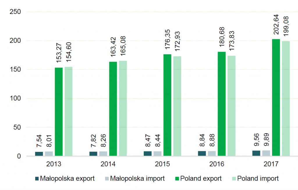 The value of exports and imports in Poland and Małopolska in 2013-2017 (in EUR billion).