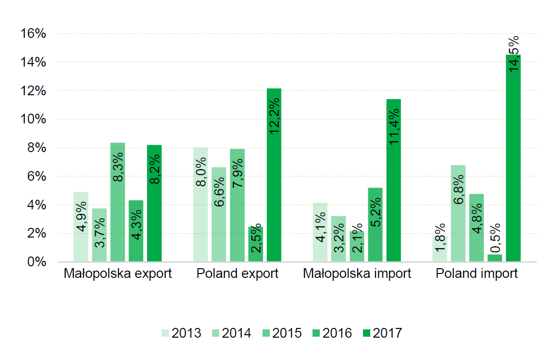 Export value dynamics in Poland and Małopolska in 2013-2017 (%).