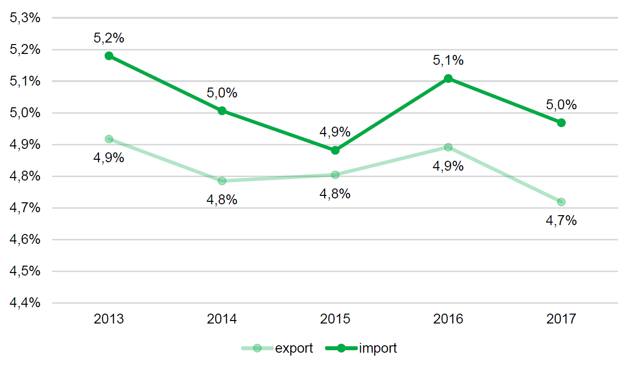 Export and import values in Poland and Małopolska 2013-2017 (%).