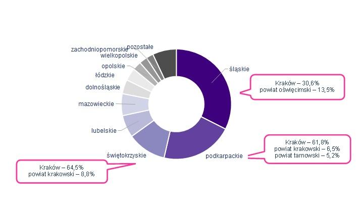 Zameldowania na pobyt stały w ruchu międzywojewódzkim w latach 2013–2015