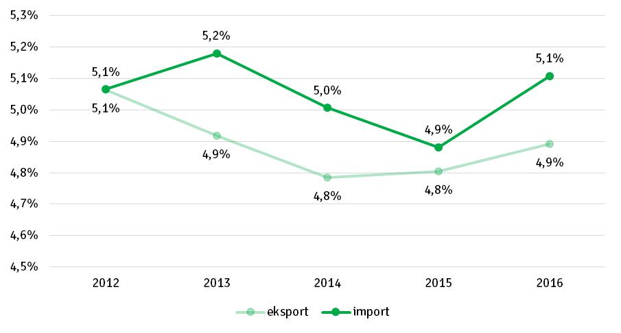 Udział Małopolski w eksporcie i imporcie krajowym w latach 2012–2016 (w %)