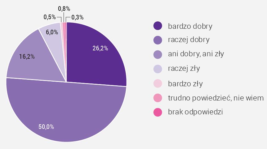 Wykres_1_Ocena_stanu_zdrowia_przez_Malopolan_bioracych udzial_w_badaniu