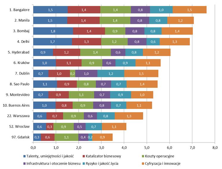 wykres usługi