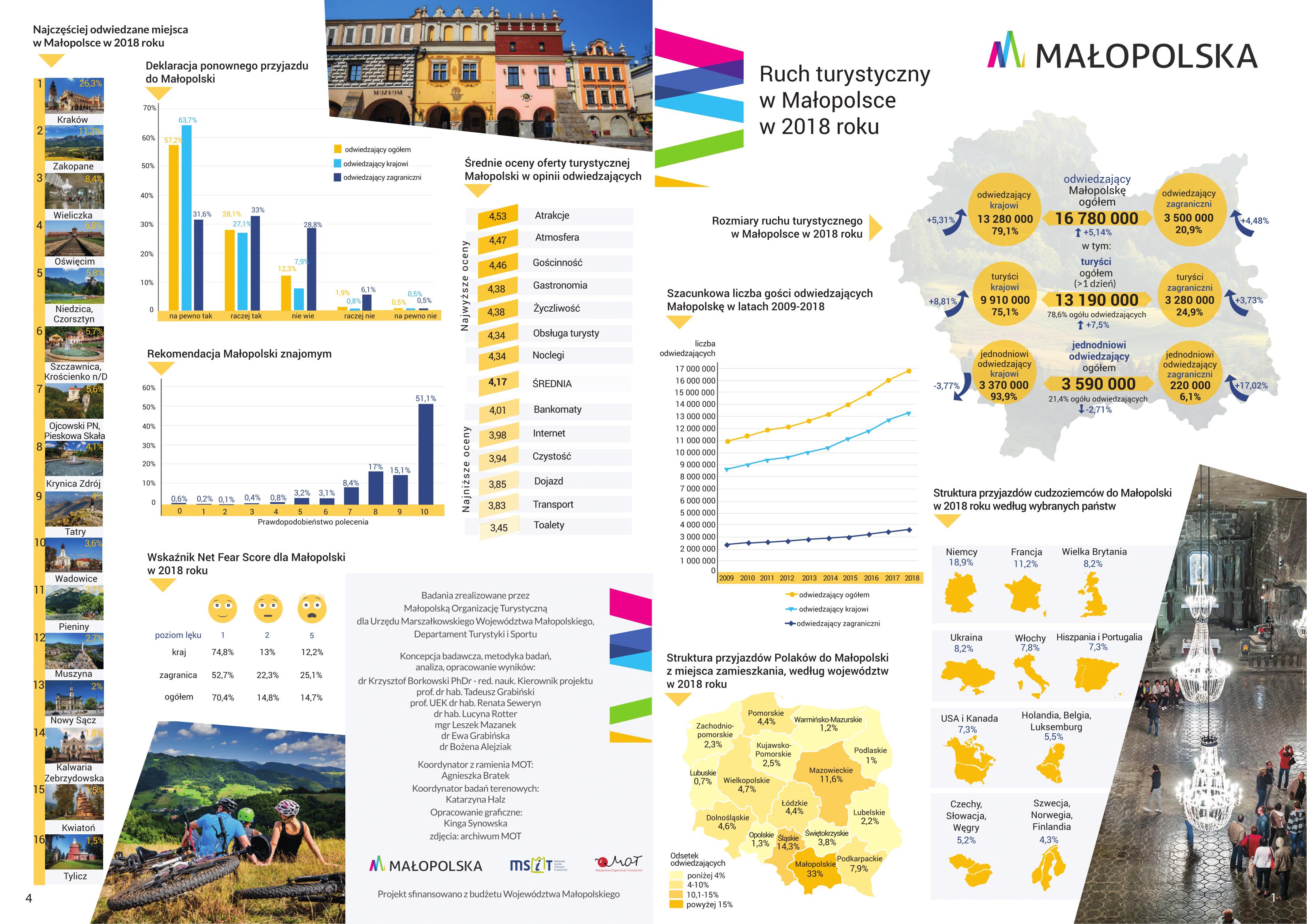 Infografika przedstawia dane statystyczne dotyczące ruchu turystycznego w Małopolsce w 2018 roku