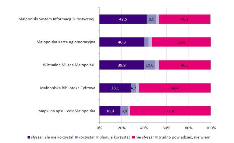 Wykres przedstawiający ocenę znajomości projektów z dziedziny e-usług zainicjowanych przez samorząd województwa małopolskiego