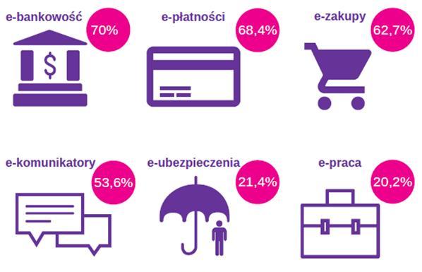 Wykres przedstawia najpopularniejsze e-aktywności Małopolan