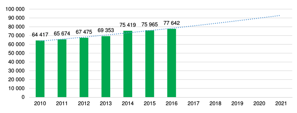 Wykres przedstawia liczbę zatrudnionych w latach 2010-2016 w małopolskich przemysłach kreatywnych wraz z linią trendu na kolejne 5 lat