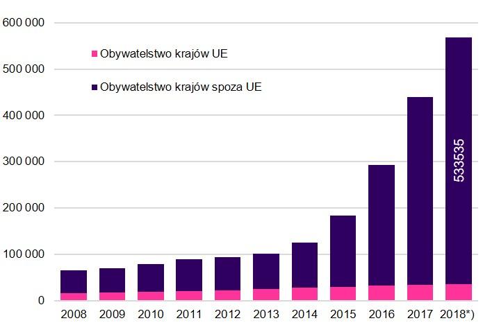 Wykres 1. Cudzoziemcy zgłoszeni do ubezpieczeń emerytalnego i rentowych w Polsce według obywatelstwa