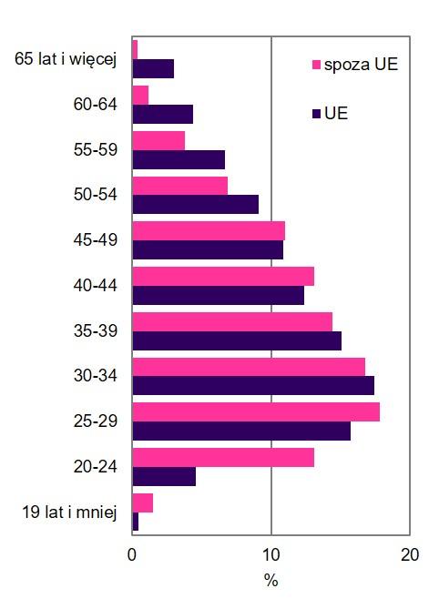 Wykres 2. Struktura wieku cudzoziemców zgłoszonych do ubezpieczeń emerytalnego i rentowych według kraju obywatelstwa (stan na wrzesień 2018 roku)