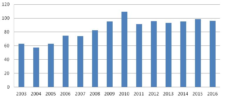Lokalny system przedsiębiorczości w Małopolsce - ilość nowo powstałych firm w Małopolsce w latach 2003 - 2016