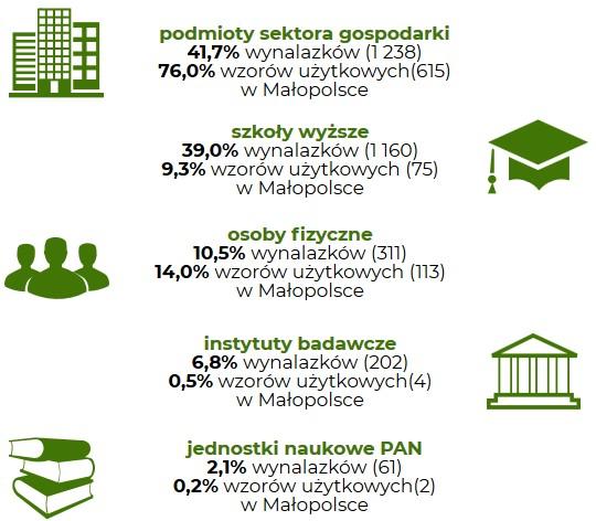 Rycina Małopolskie wynalazki i wzory użytkowe zgłoszone w latach 2012-2018 w przekroju na rodzaj podmiotu