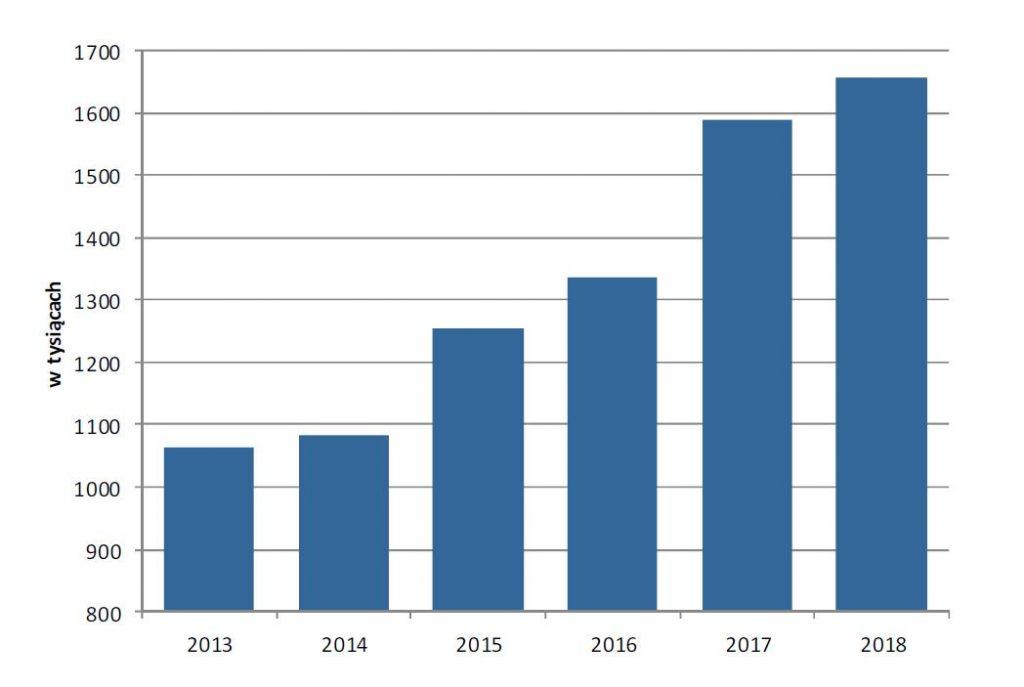 Liczba Informacji o uzyskanych dochodach PIT-11 oraz PIT-40 wydanych podatnikom zamieszkałym w Małopolsce w latach 2013-2018