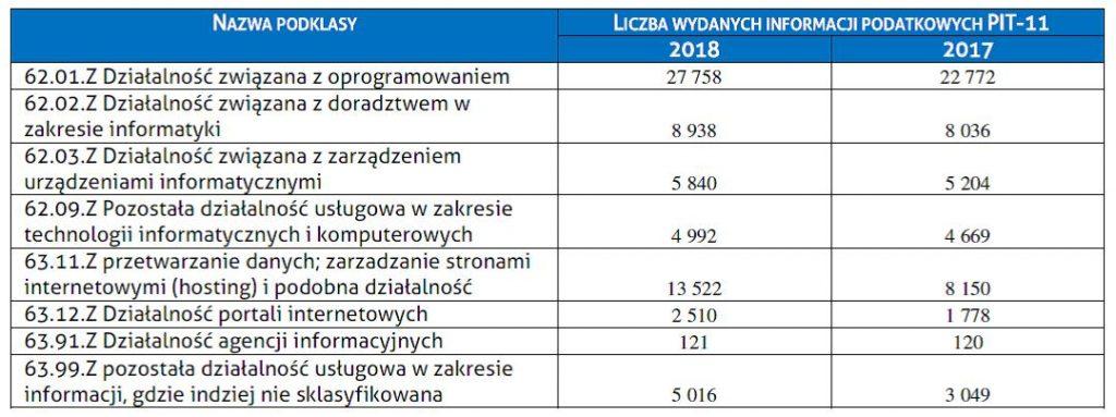 Liczba wydanych mieszkańcom województwa małopolskiego informacji o dochodach oraz pobranych zaliczkach na podatek dochodowy przez płatników działających w dziale 62 Działalność związana z oprogramowaniem i doradztwem w zakresie informatyki oraz działalność powiązana i dział 63 Działalność usługowa w zakresie informacji wg podklas działalności