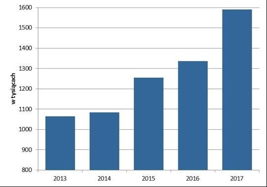 """Zmiana liczby """"Informacji o dochodach PIT-11"""" wydanych podatnikom zamieszkałym w Małopolsce w latach 2013-2017"""