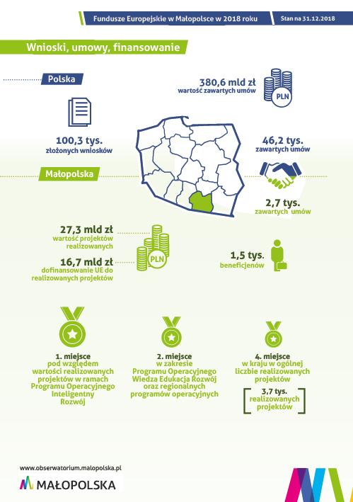 Infografika dotycząca stanu realizacji zadań z Funduszy Europejskich w Małopolsce w 2018 r.