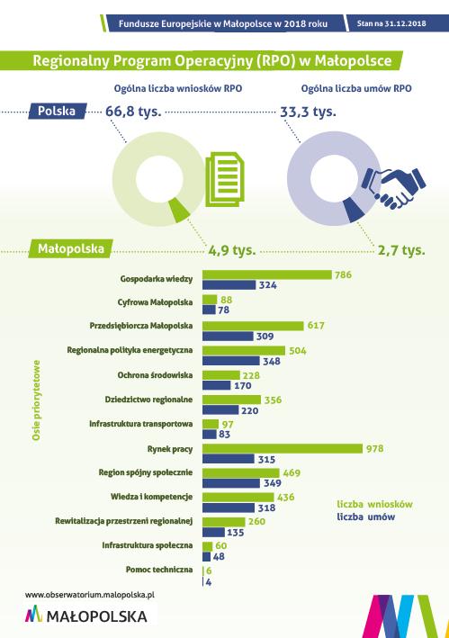 Stan realizacji Regionalnego Programu Operacyjnego w Małopolsce w 2018 r.