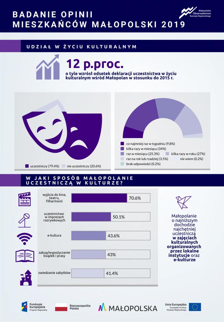 Infografika - udział Małopolan w życiu kulturalnym