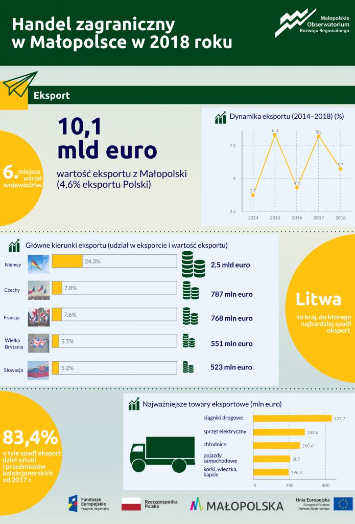 Infografika dotycząca eksportu w Małopolsce