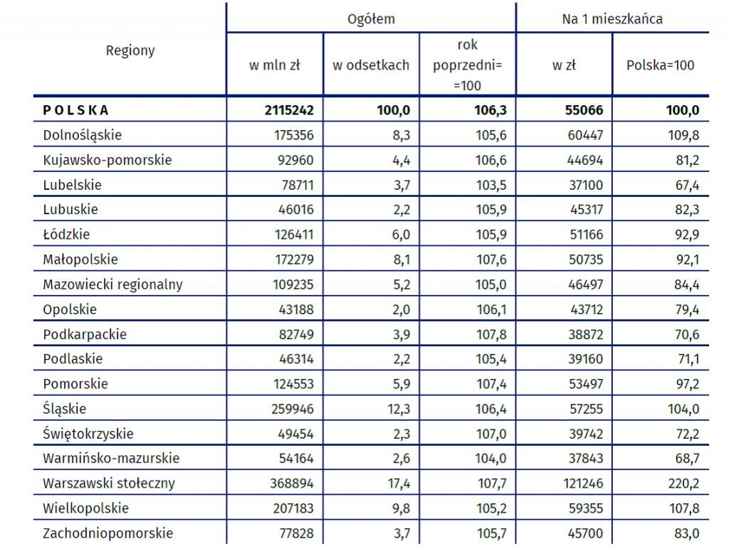Produkt krajowy brutto według regionów w 2018 r. (ceny bieżące)