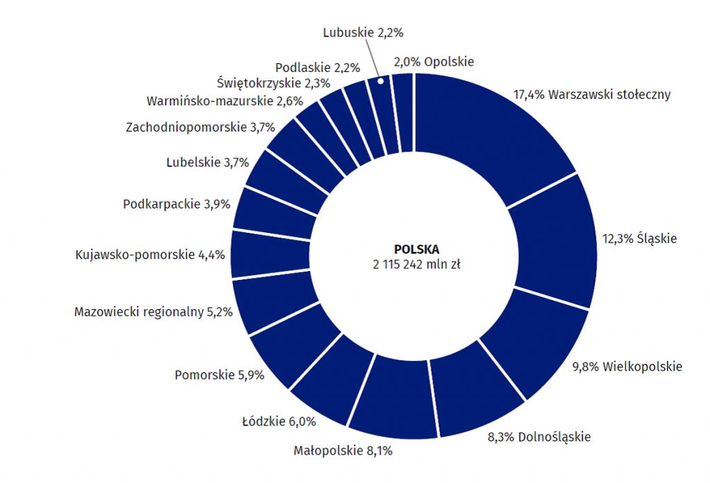 Udział regionów w tworzeniu produktu krajowego brutto w 2018 r. (ceny bieżące)