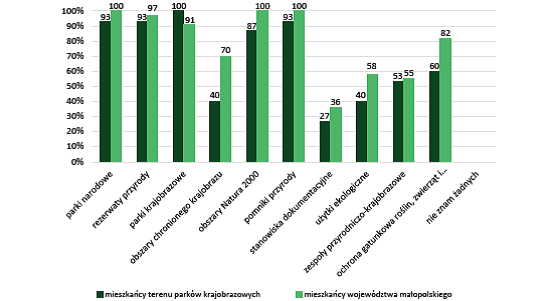 Wykres słupkowy przedstawiający znajomość form ochrony przyrody wśród mieszkańców województwa małopolskiego w podziale na mieszkających na terenie parków krajobrazowych i poza nimi (%)